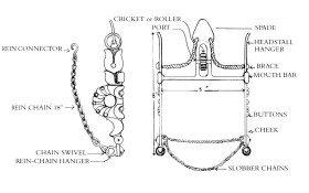 Spade Bit Image E Morris diagram